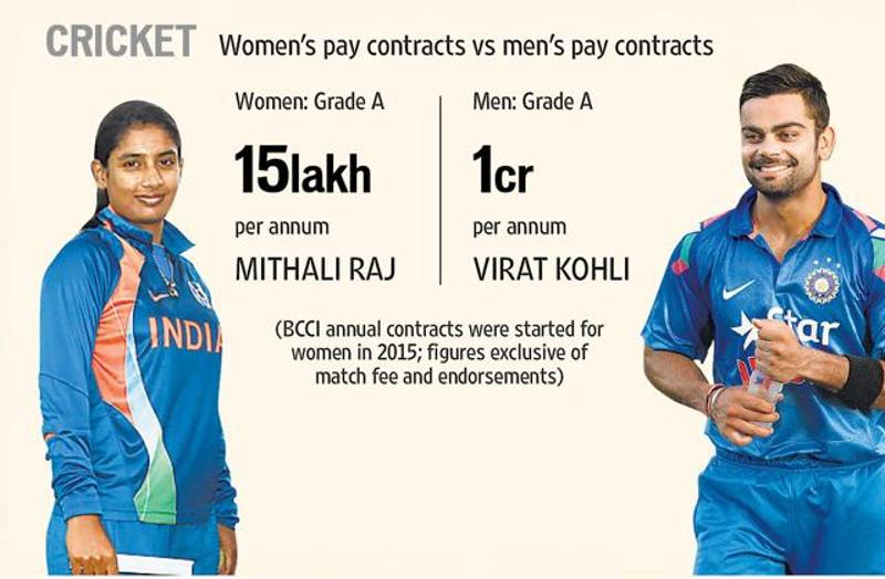 Salary of Indian Crickter