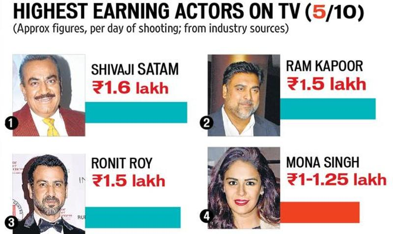 TV Star salary in India