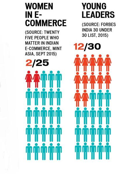 Women in e-commerce India