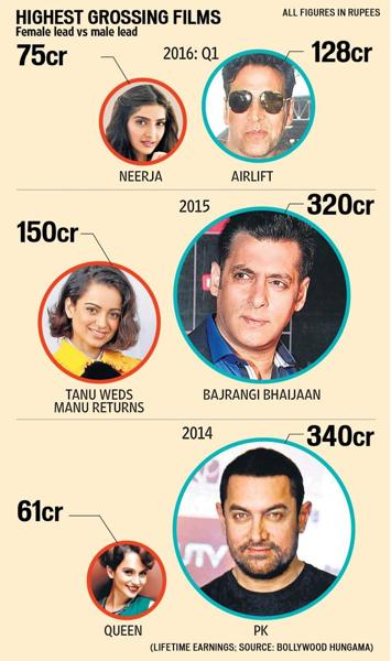 Bollywood actors salary