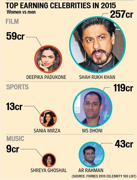 Celebrities Salary