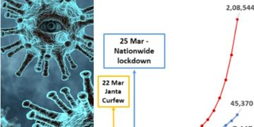 covid 19 cases without lockdown