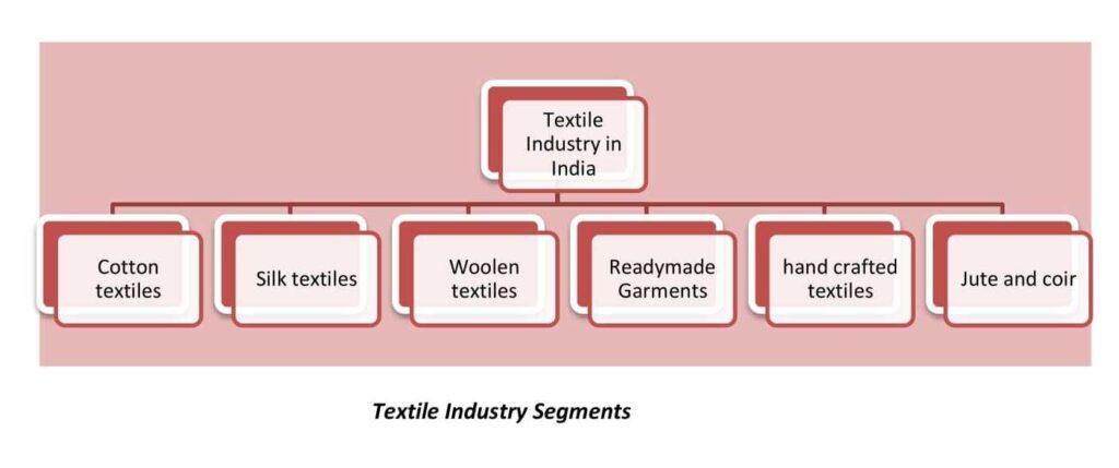 Textile Industry Segments
